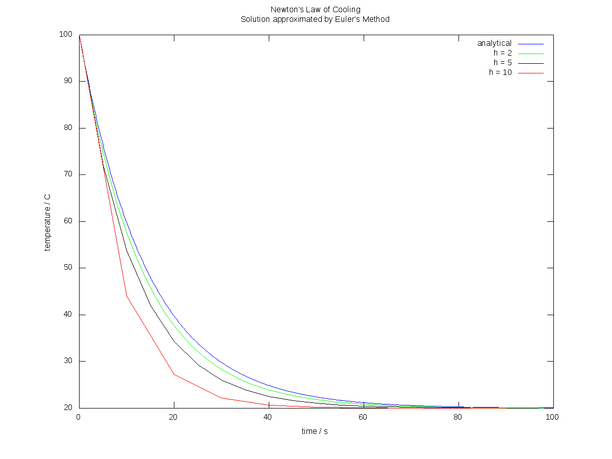 Euler Method Newton Cooling.png