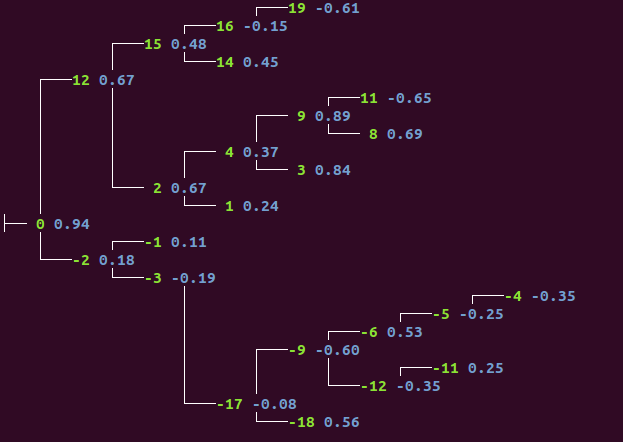 Visualize a tree - Rosetta Code